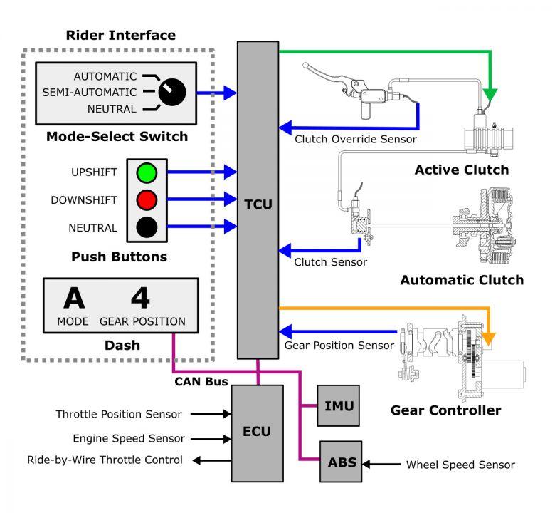 shiftfx electronic shift transmission diagram shiftfx rh shiftfx com Automatic Transmission Diagram Simple Transmission Diagram